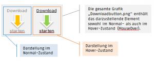 Schematische Darstellung eines CSS-Sprites