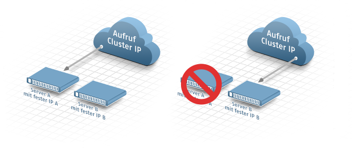 Abbildung: Failover mit Cluster IP