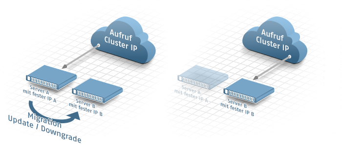 Abbildung: Migration mit Cluster IP