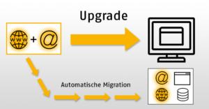 Abbildung: Automatische Datenmigration auf ein WebHosting