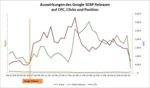 Abbildung-10-performance-vor-und-nach-dem-release-eines-accounts