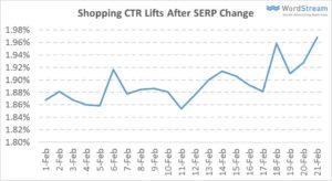 Abbildung-6-google-shopping-klickraten-uplift-nach-serp-release