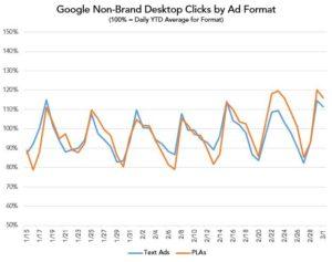 Abbildung-7-google-shopping-klick-erhoehung-nach-serp-release