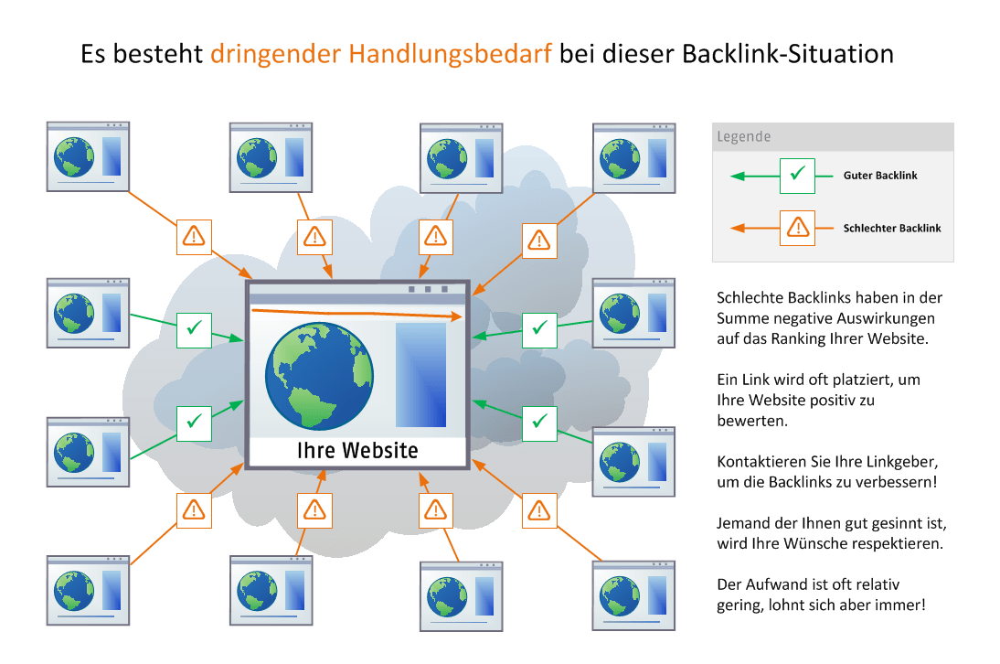 Schlechte Backlink Situation