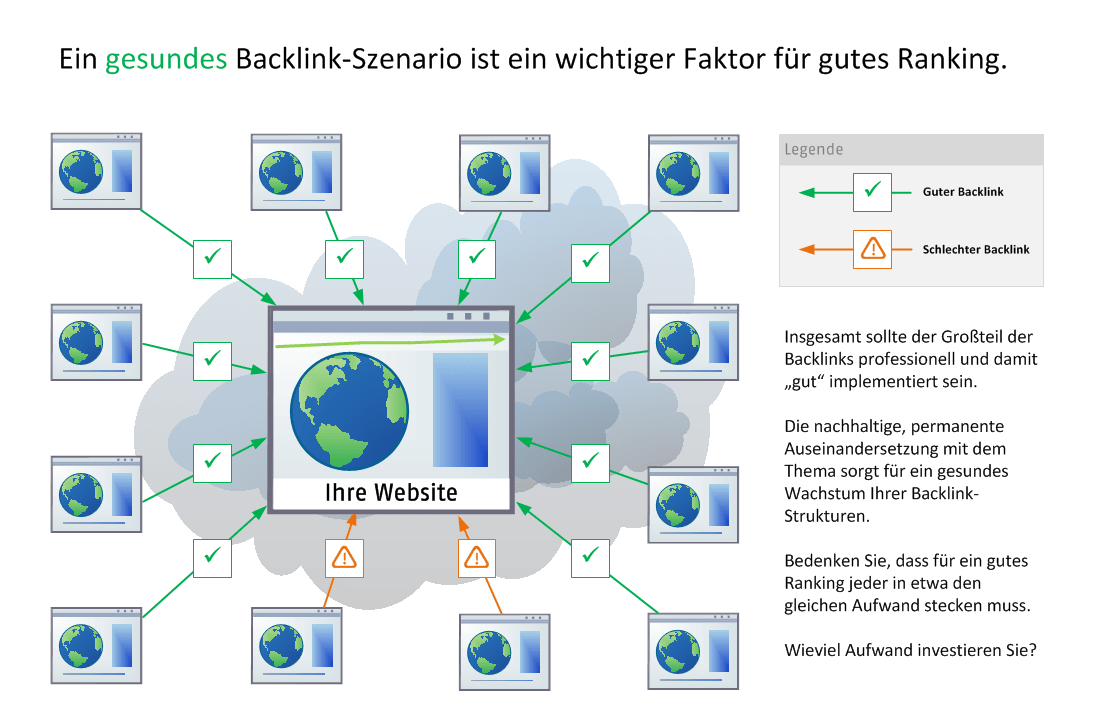 Gute Backlink Situation