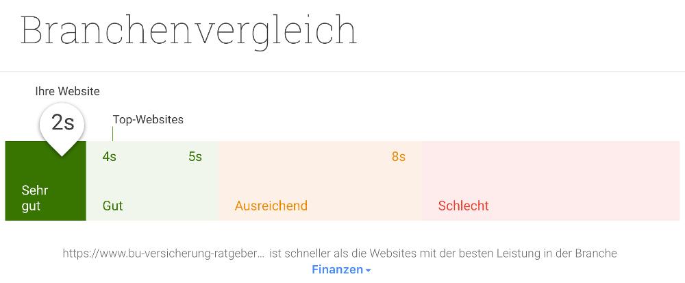 Abbildung 1: Branchenvergleich unter Google test my site