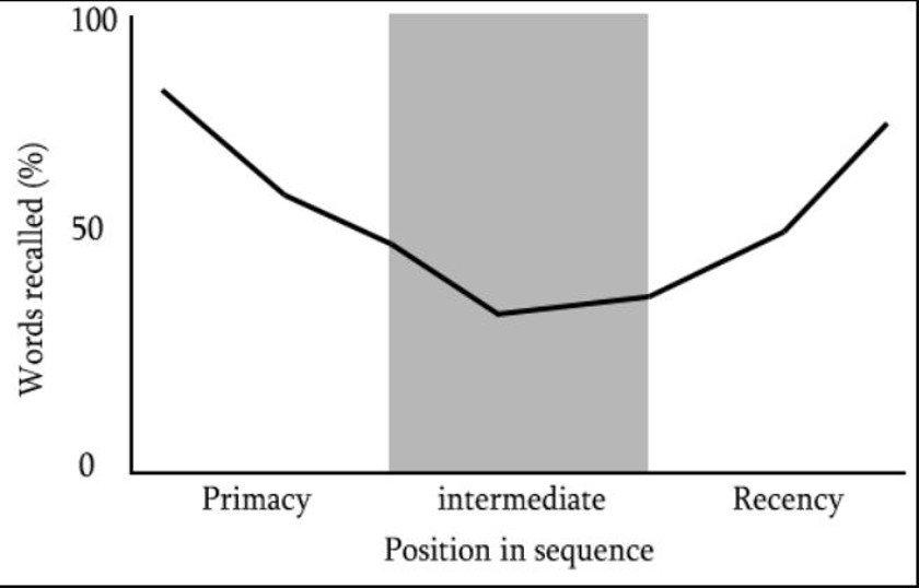 Abbildung des Primacy Recency Effekts - Quelle Wikipedia
