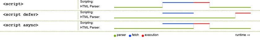 Abbildung - Ressourcen asynchron laden