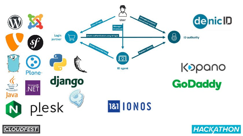 Abbildung_-_ID4me-Plugin Fiesta - die Partner-Hackathon-CloudFest 2019