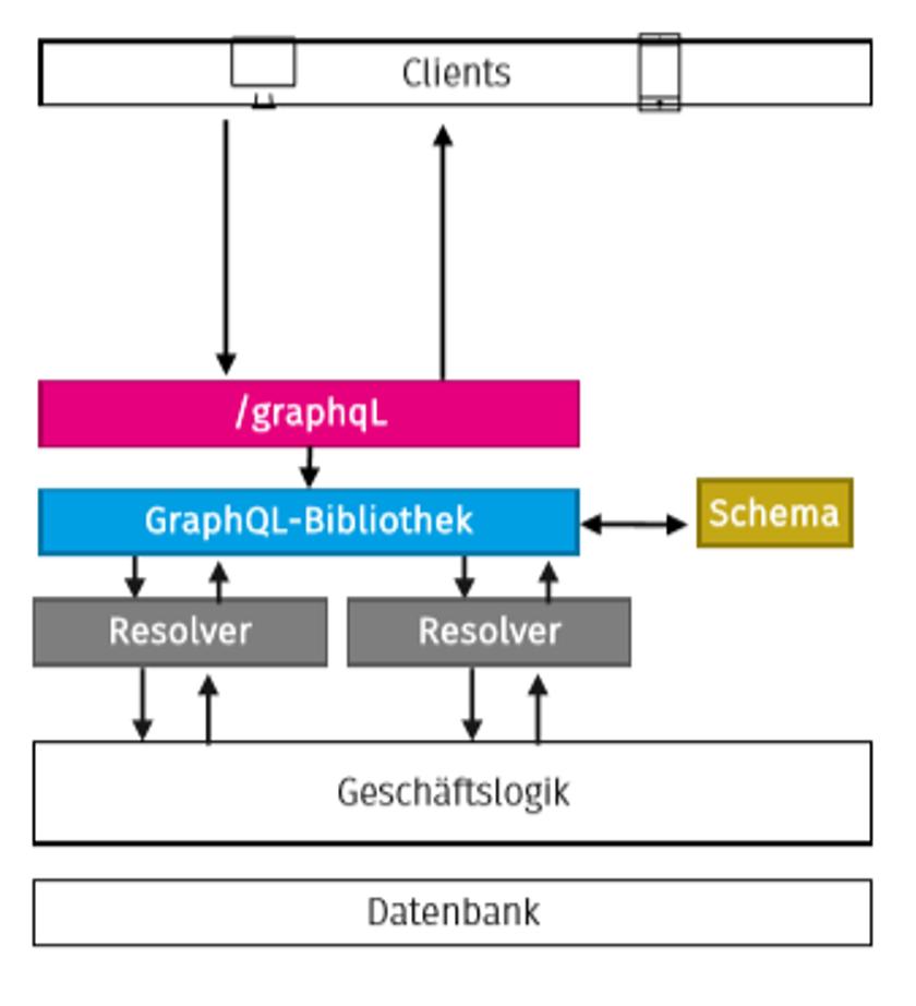 Schaubild 1: Anfrage-Antwort-Zyklus bei REST und GraphQL im Vergleich.