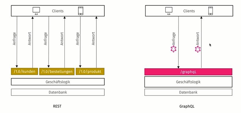 Schaubild 2: Der Ablauf einer Anfrage über GraphQL im Überblick.