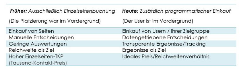 Abbildung: Vergleich - Einzelseitenbuchung - Programmatischer Einkauf