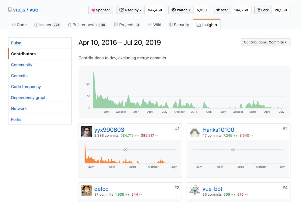 Abbildung - Der Contributor Graph von Vue.js auf GitHub (Quelle: https://github.com/vuejs/vue/graphs/contributors)