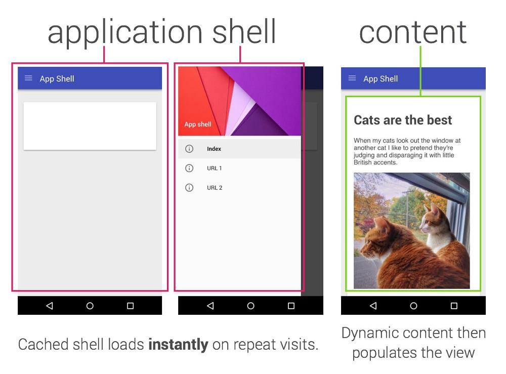Schaubild 1: PWAs bestehen aus der Application Shell und dem Inhalt