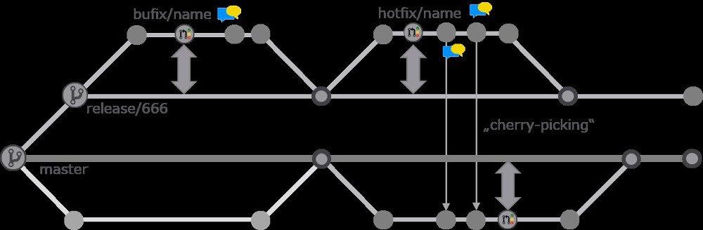 Abbildung 3: Cherry-Picking Bugfixes aus einem Release-Branch nach Master
