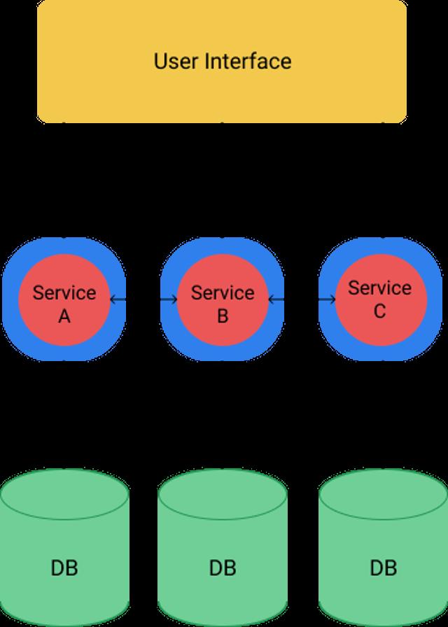 Abbildung - Eine klassische Microservice-Architektur