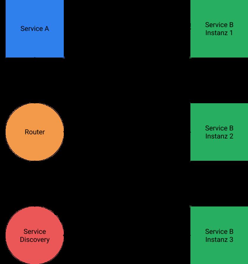 Abbildung - Server Side Discovery