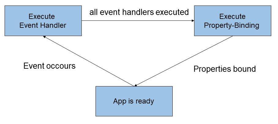 Âbbildung - Data Binding als Zustandsautomat