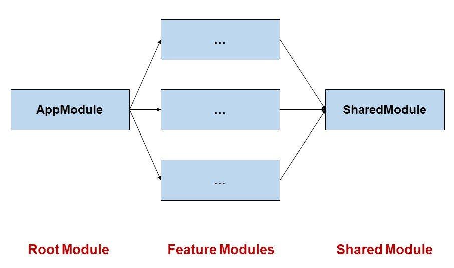 Abbildung - Typische Modulstruktur einer Angular-Anwendung