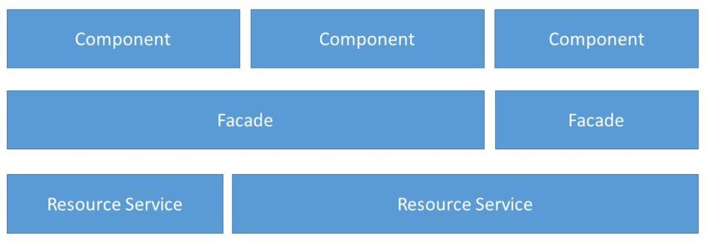 Abbildung - Fassaden orchestrieren weitere Services für einen bestimmten Anwendungsfall