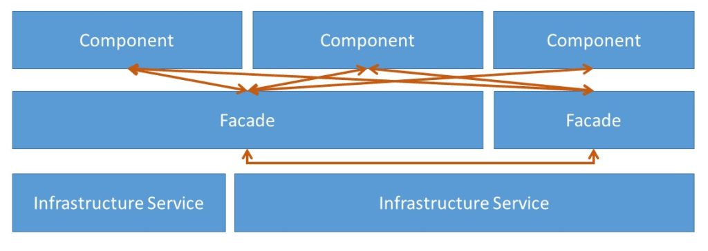 Abbildung - Schwer nachvollziehbare Zugriffe und Zyklen