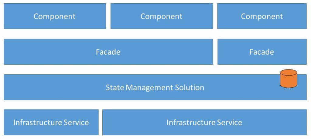 Abbildung - Zentralisiertes State Management