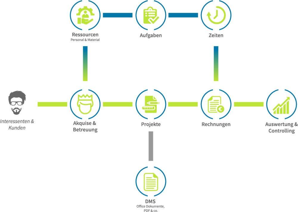 Abbildung - CRM Prozesse allgemein
