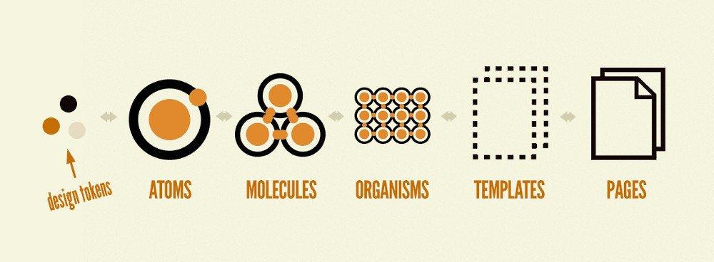 Abbildung - Visualisierung des visuellen Design Systems im Atomic Design (Quelle: bradfrost.com/blog/post/extending-atomic-design)