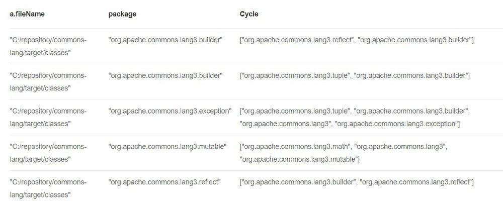 Abbildung - Zyklische Abhängigkeiten