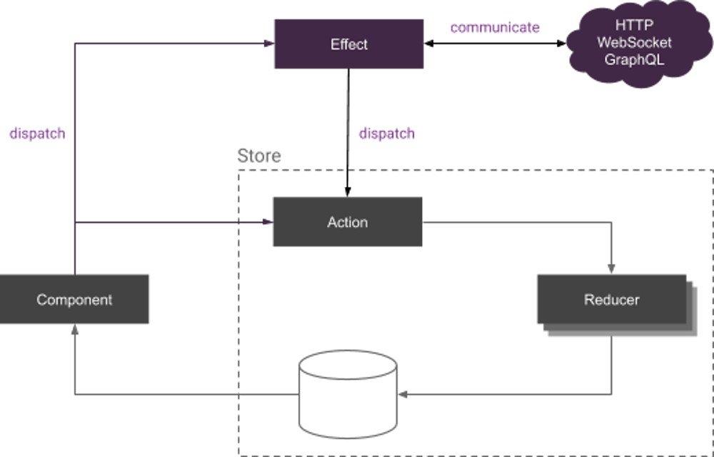 Abbildung - Behandlung von Seiteneffekten mit Redux