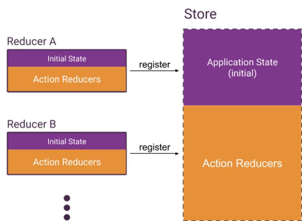 Abbildung - Die Gesamtheit der registrierten Reducer formen den Store