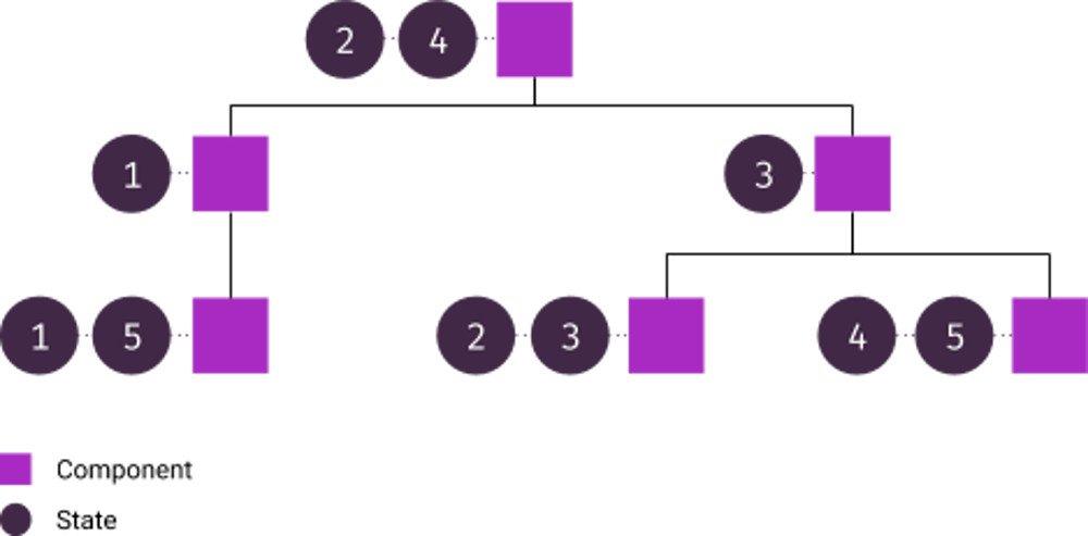 Abbildung - Dezentralisiertes State-Management