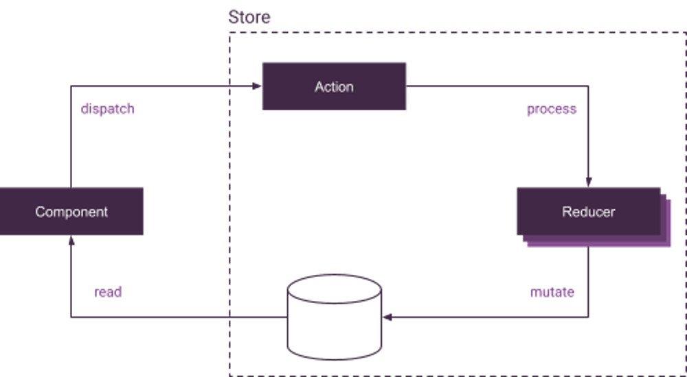 Abbildung - Unidirektionaler Redux-Datenfluss