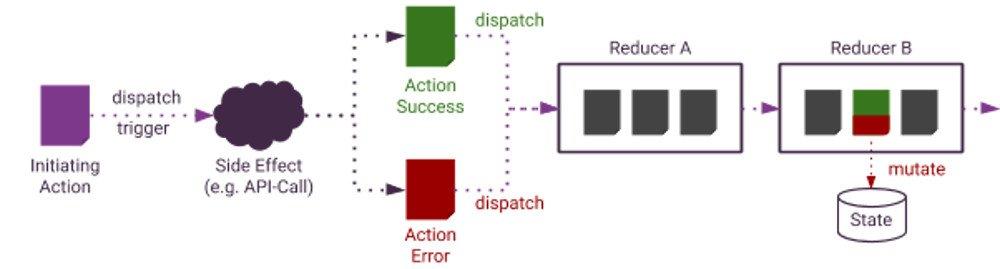Abbildung - Asynchrone Operationen werden mit mehreren Actions modelliert