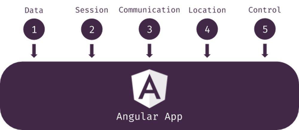 Abbildung - Die fünf Arten des Applikationsstatus