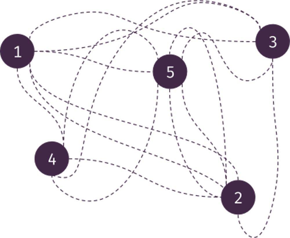 Abbildung - Das Status-Spaghetti-Diagramm