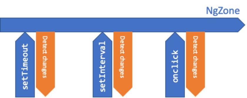 Angular-Performance Abbildung 2 - Funktionsweise der Change Detection in Angular
