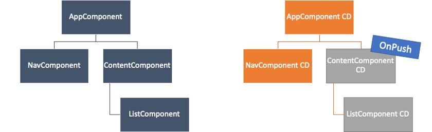 Angular-Performance Abbildung 3 - Aussetzen aus dem Change-Detection-Zyklus mit OnPush