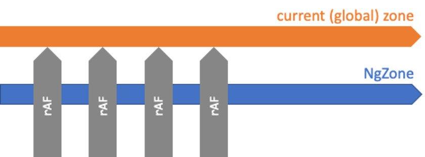 Angular-Performance Abbildung 5 - Auf Ereignisse außerhalb der NgZone folgt kein Change-Detection-Zyklus