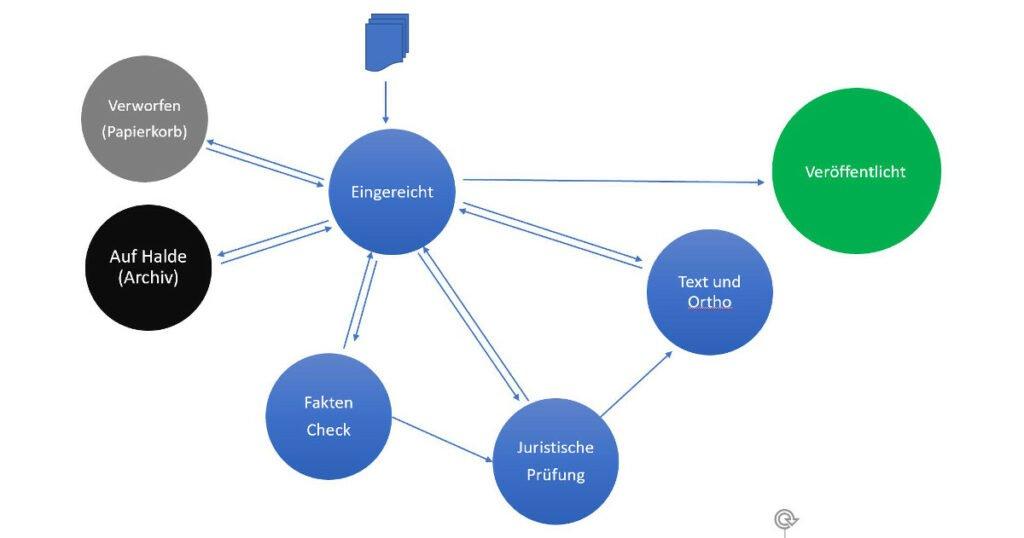 Abbildung - Der Publishing Workflow in Joomla! v4