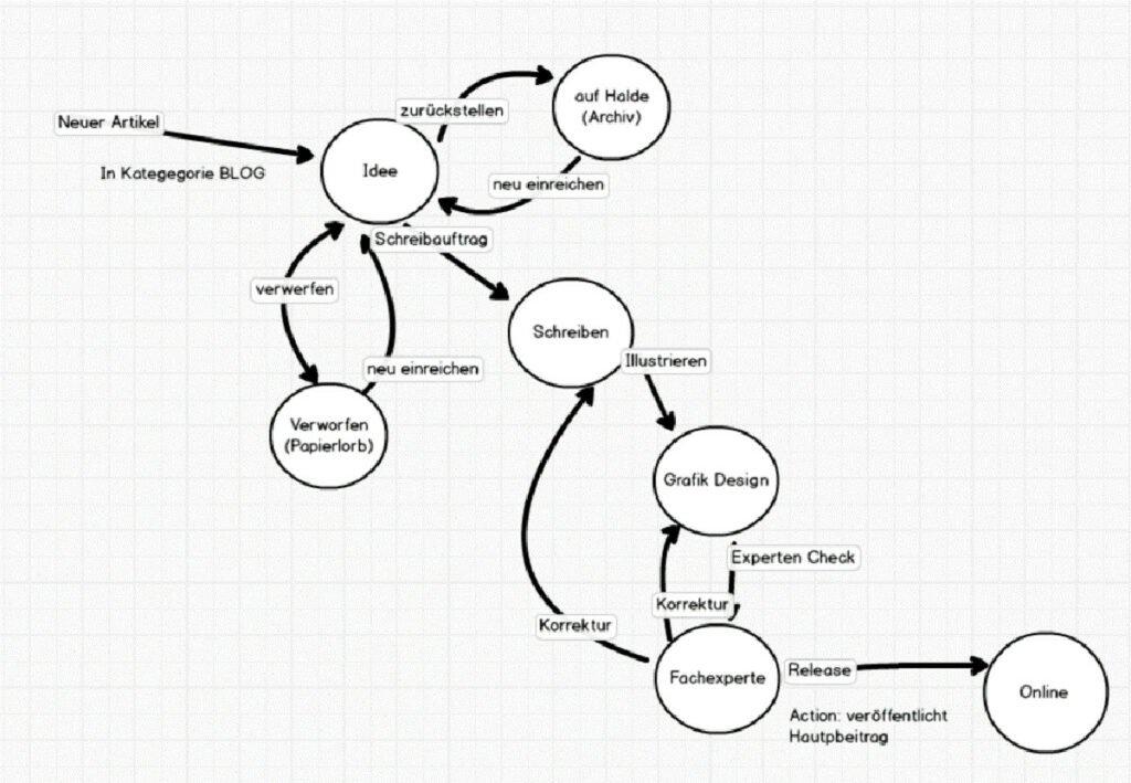 Abbildung - Die Entwicklung des Workflows Schritt für Schritt