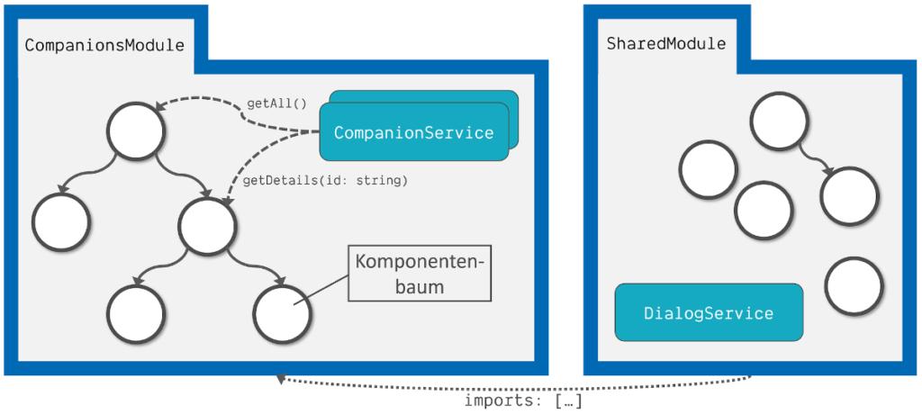 Abbildung - Angular Anwendungsarchitektur - NestJS