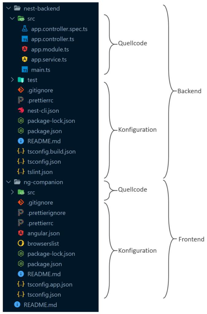 Abbildung - Front- und Backend im Monorepo - NestJS