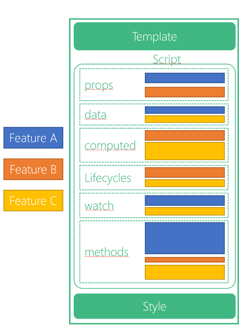 Abbildung 2 Vue 3 Composition API: Typischer Aufbau einer Vue Single File Component