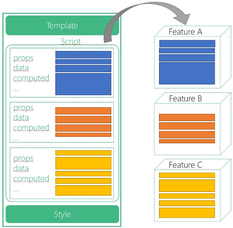 Abbildung 2 Vue 3 Composition API: Wunsch-Aufbau einer Vue Component mit Möglichkeit der Feature-Extraktion