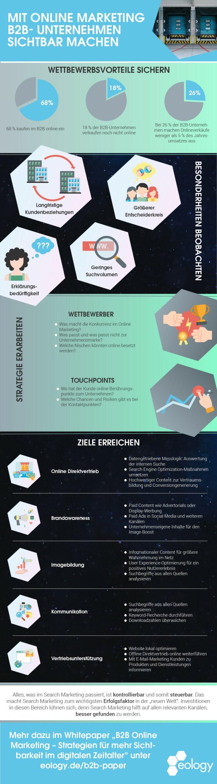 Infografik - B2B-Unternehmen mit Online Marketing zu mehr Sichtbarkeit verhelfen