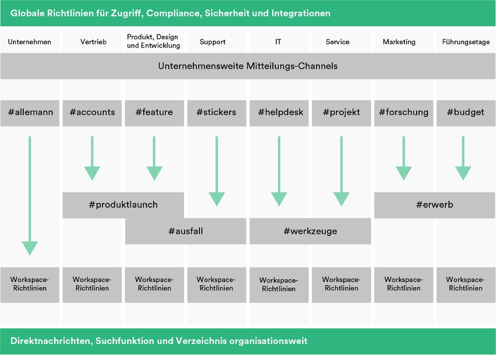 Abbildung - Spiegeln Sie in Slack die Funktionsweise Ihres Unternehmens wider, das Enterprise Grid hilft bei der Bereitstellung der Workspaces