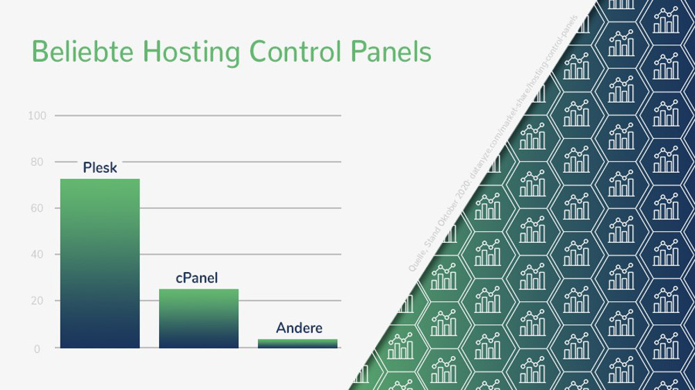 Abbildung - Beliebte Hosting Control Panels
