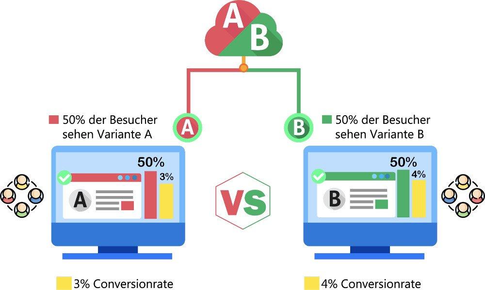 Abbildung - A/B Tests - Der klassische Splittest
