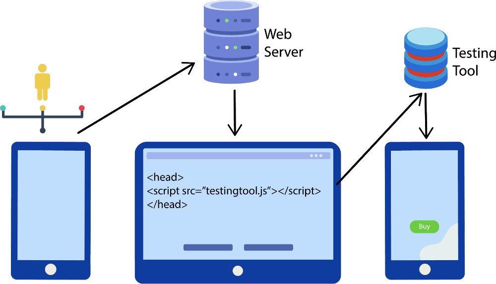 A/B-Tests - Abbildung - abbildung_-_Implementierung des Testing Tools - synchron